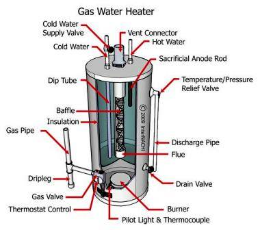 Estimating the lifespan of a water heater internachi water heaters should be installed upright in well ventilated areas not just for fire safety requirements and carbon monoxide buildup but also because ccuart Images