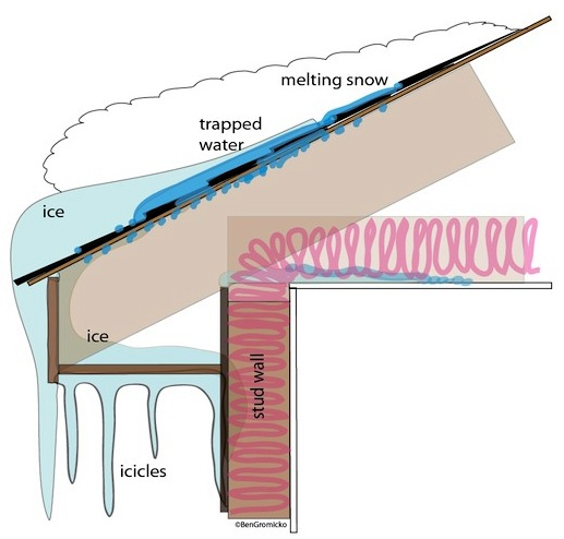 Good Heat Leaking Into The Attic Can Melt Snow On The Roof. Snow Melt Running  Down The Roof Re Freezes As It Reaches The Cold Roof Overhang.