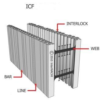 Concrete for exterior and structural walls internachi for Icf pricing
