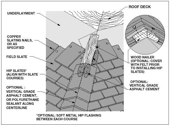 Mastering Roof Inspections Slate Roofs Part 8 Internachi