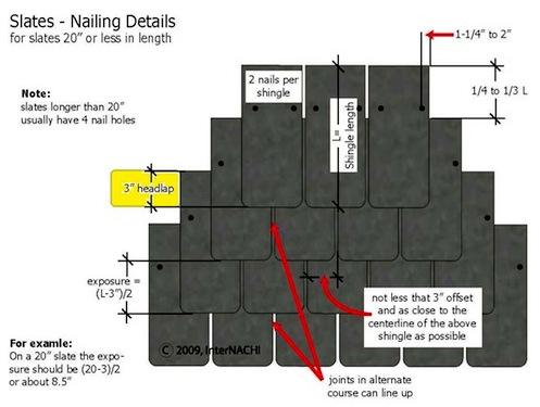 Mastering Roof Inspections Slate Roofs Part 7 Internachi