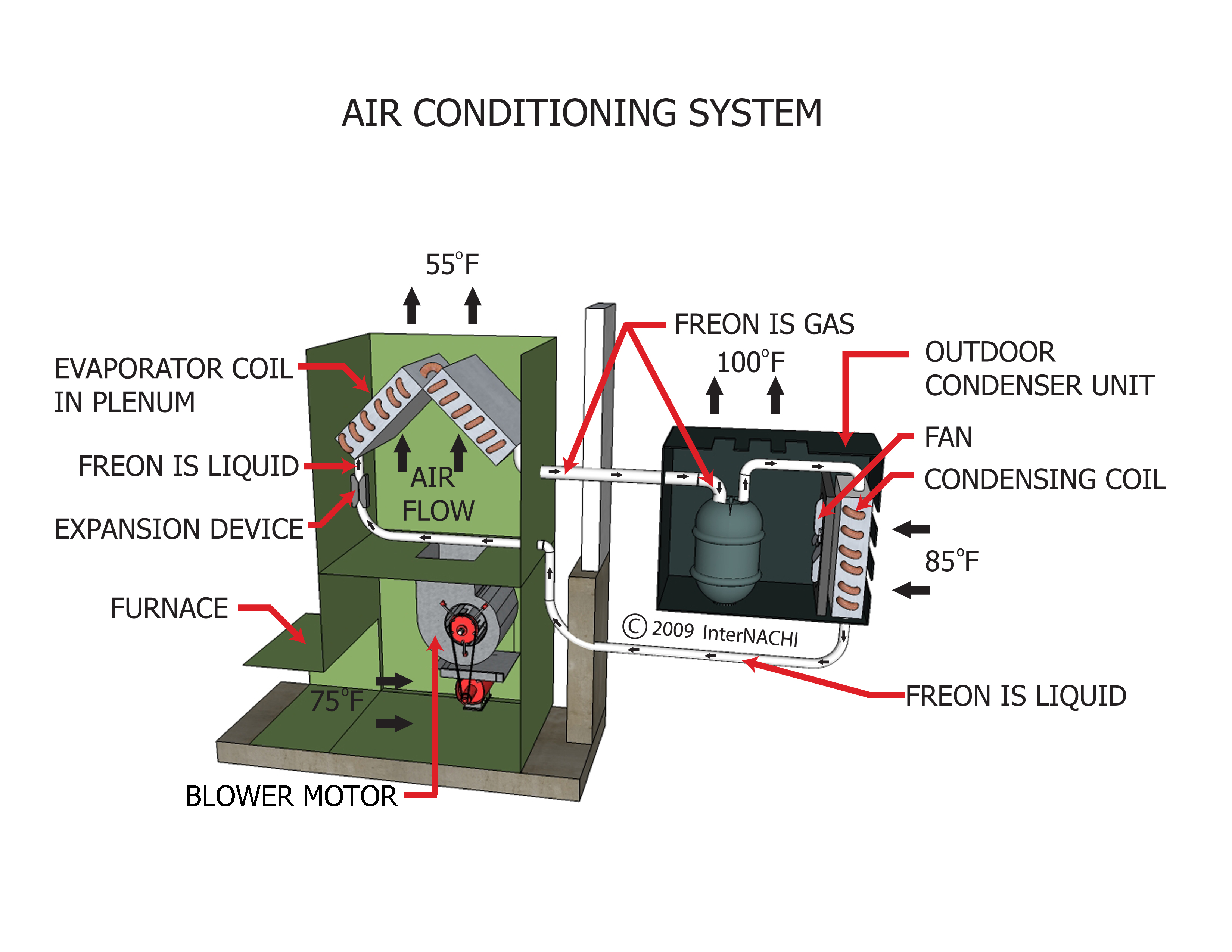 Inspecting Compression Cooling Systems Internachi Commercial Evaporator Wiring Diagram A Traditional Split System Air Source Central Heat Pump Has An Outdoor Unit With Condenser And Compressor Indoor Handler