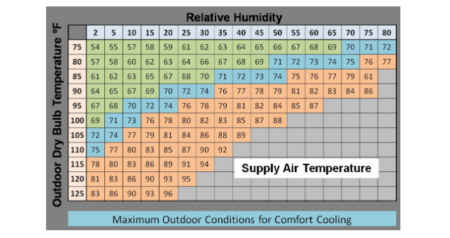 Evaporative Cooler Efficiency Chart : Inspecting evaporative cooling systems internachi