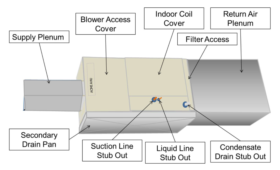 Ensure that the box is the right size for the filter to be installed.  Filters must be sized using ANSI/ACCA 2009 Manual D. Improperly sized  filters can ...