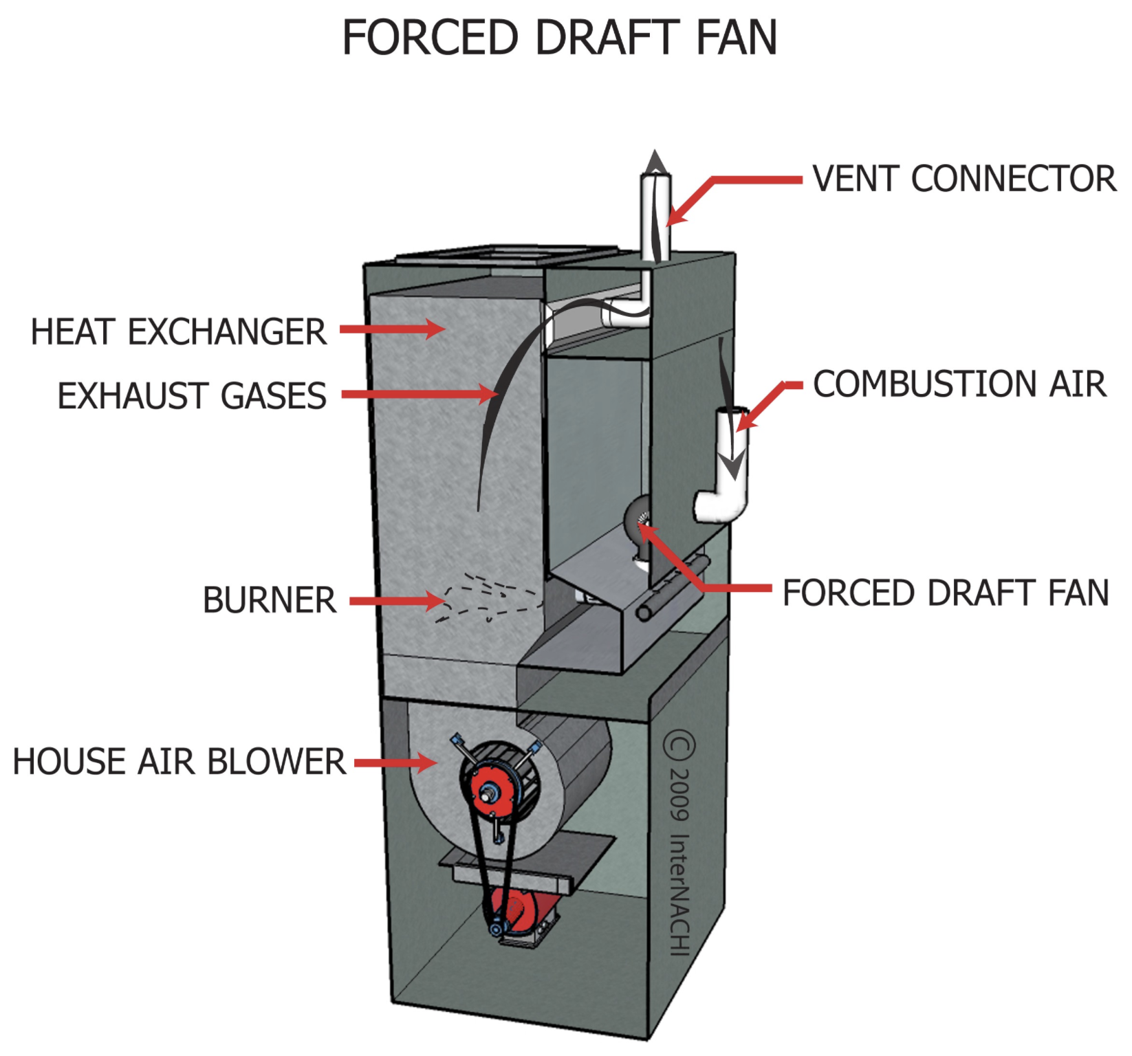Inspecting Gas Fired Boilers InterNACHI