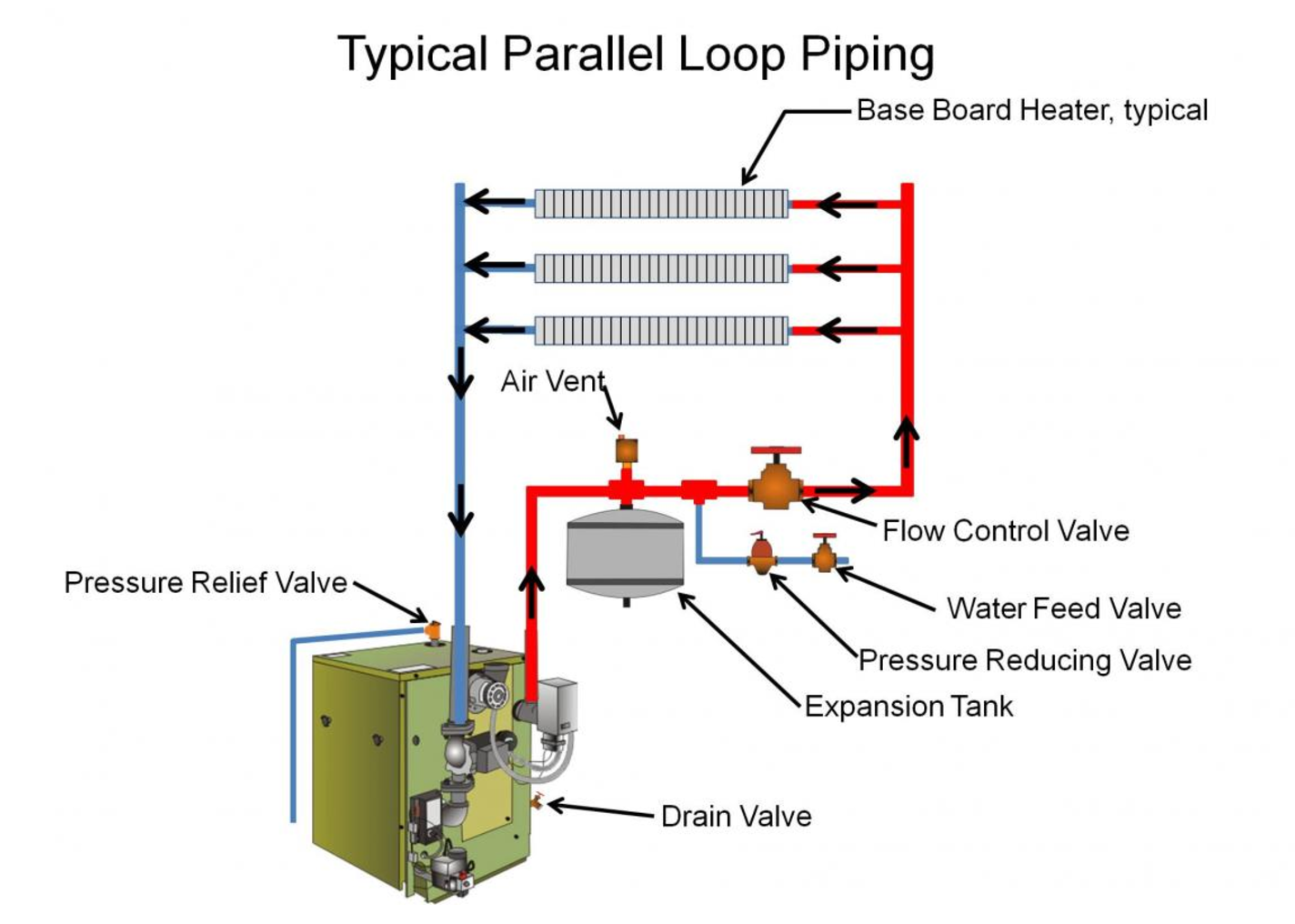 But newer distribution systems feature parallel or primary-secondary piping  arrangements, with separate zones that can be controlled by separate  thermostats ...