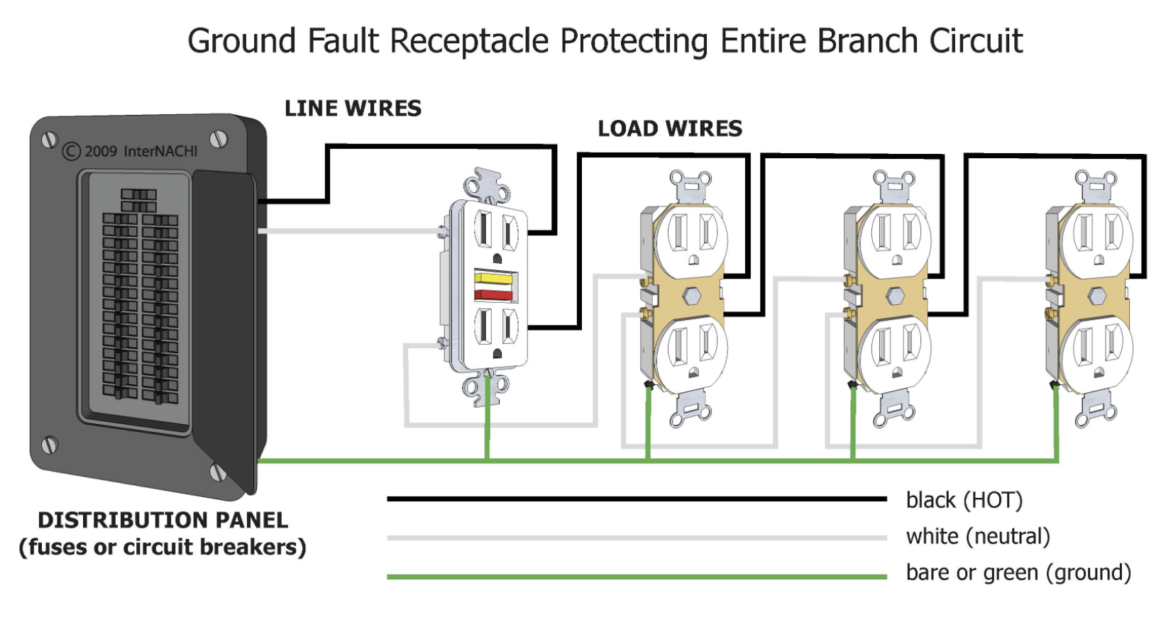 receptacle panel wiring a double receptacle schematic wiring inspecting gfci and afci protection - internachi