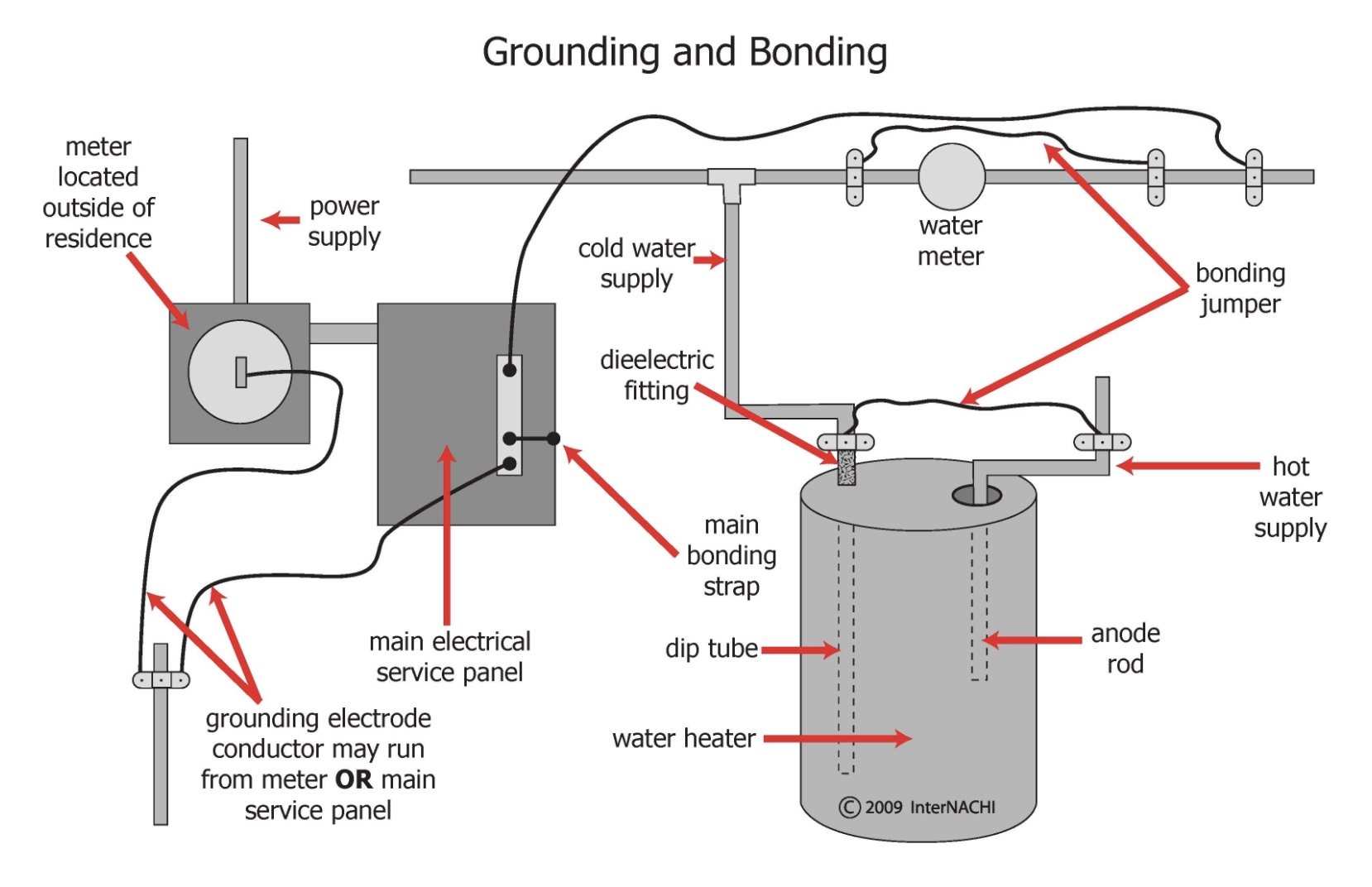 Inspecting Grounding and Bonding at Residential Swimming Pools - InterNACHI® | Pool Wiring Code Diagrams |  | InterNACHI