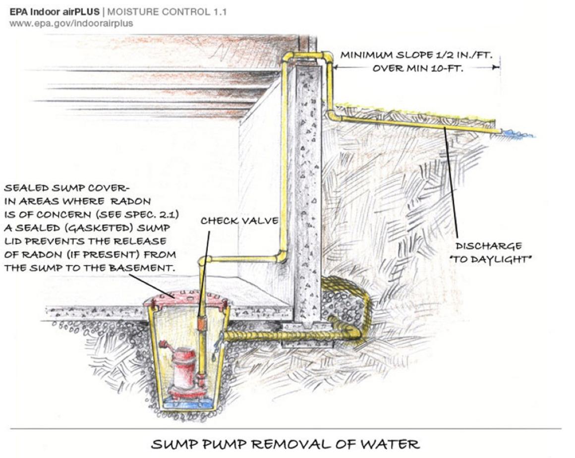 Inspecting Sump Pump Covers - InterNACHI