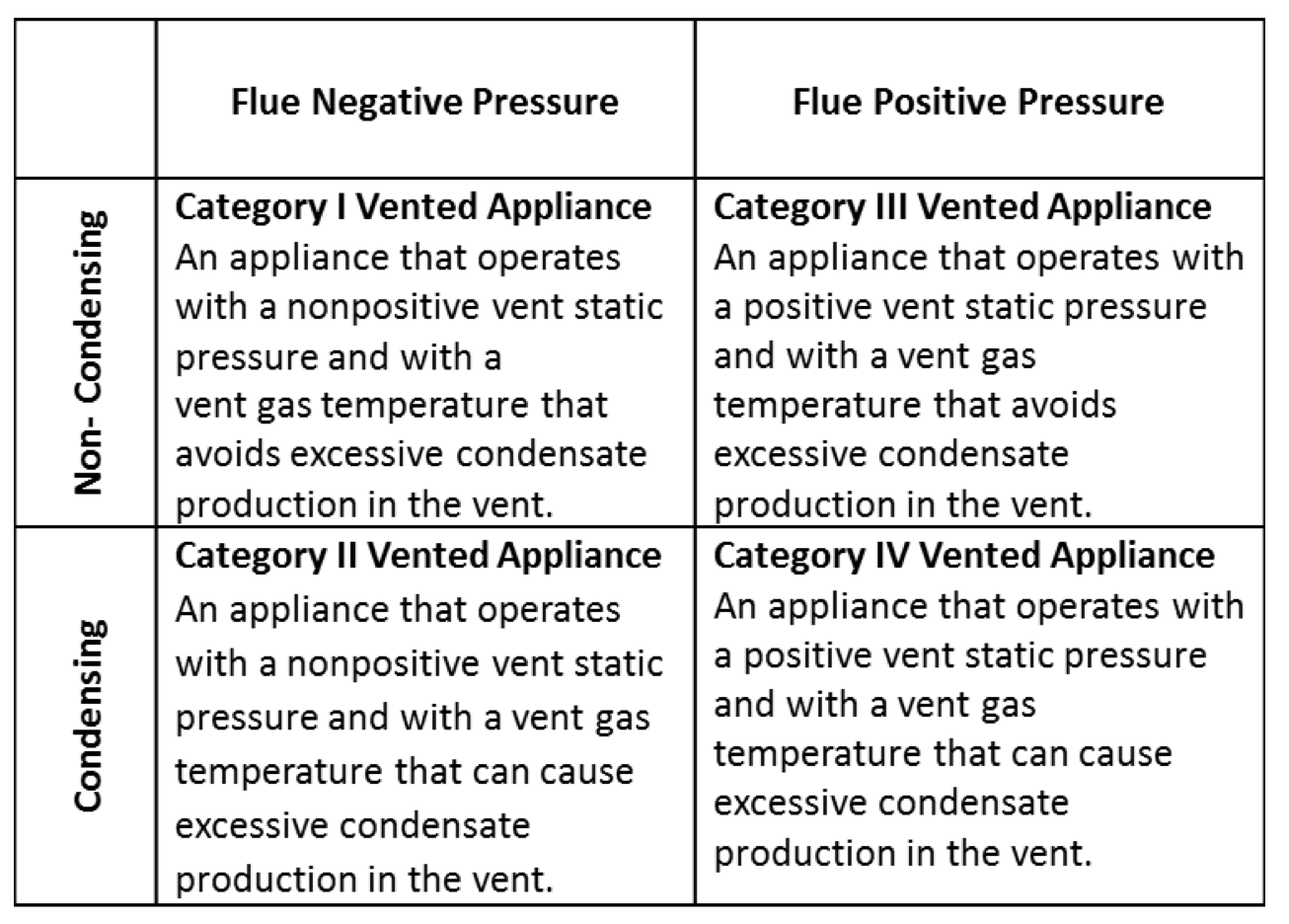 Inspecting Gas Fired Boilers Internachi Piping Hydronic Boiler System Besides Electric Water Heater Circuit The National Fuel Code Nfpa 54 Uses Four Categories For Combustion Furnaces And Heaters Based On Type Sealed Or Unsealed Vent Pipe