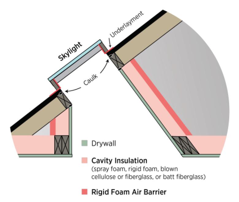 How To Inspect The Skylight Shaft Wall Insulation Internachi