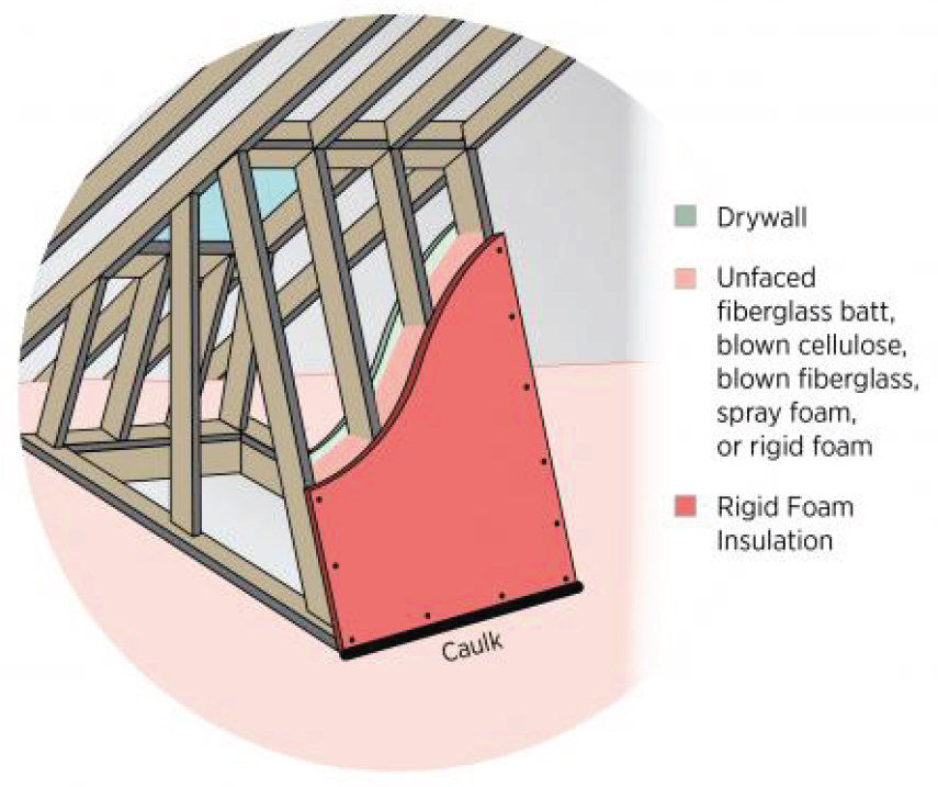 How To Inspect The Skylight Shaft Wall Insulation Internachi