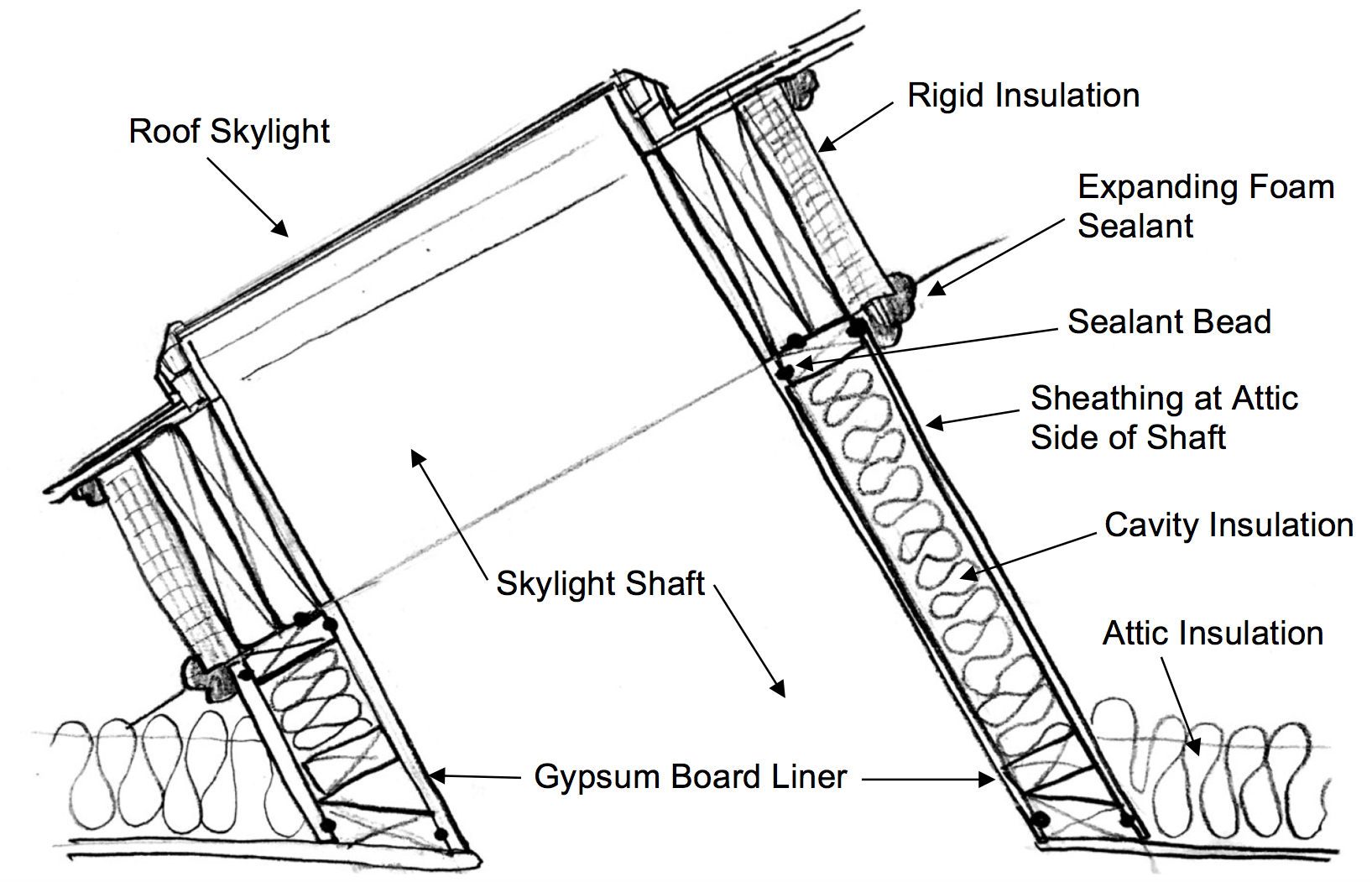 Floor Joists also Free 12 X 16 Deck Plan Blueprint in addition How To Design The Roof besides Inspect Sklight Shaft Wall Insulation as well Modular construction. on deck roof framing