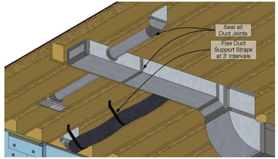 Ventilation Duct Supports : How to inspect and correct a vented crawlspace internachi