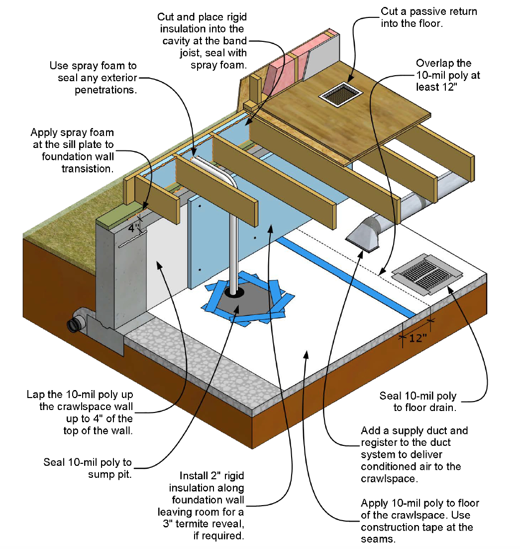How To Inspect And Correct A Vented Crawlspace Internachi