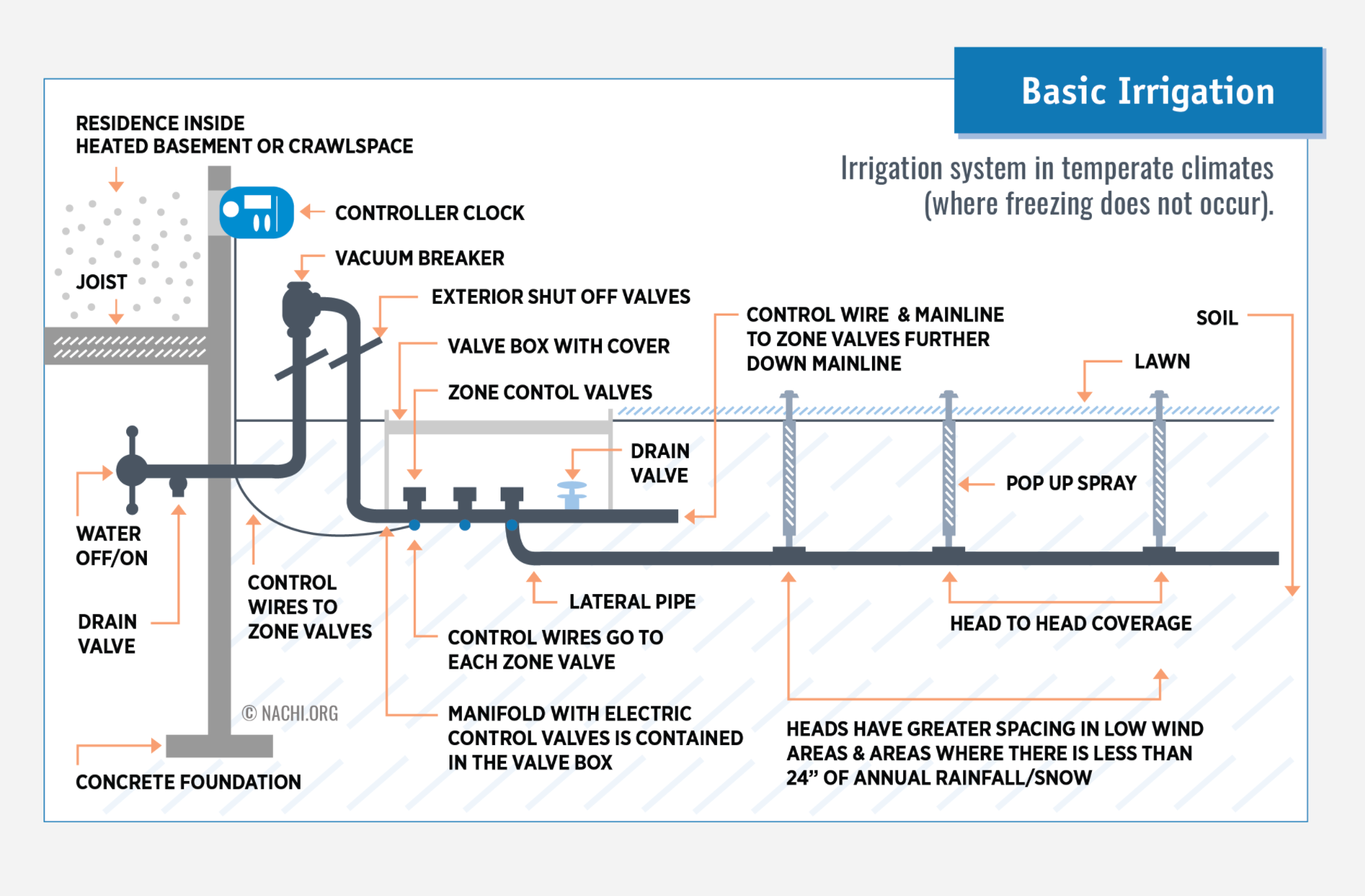 How To Inspect Lawn Irrigation Systems Course Internachi Diagram For Wiring Further Sprinkler Valve Above Ground Manifold