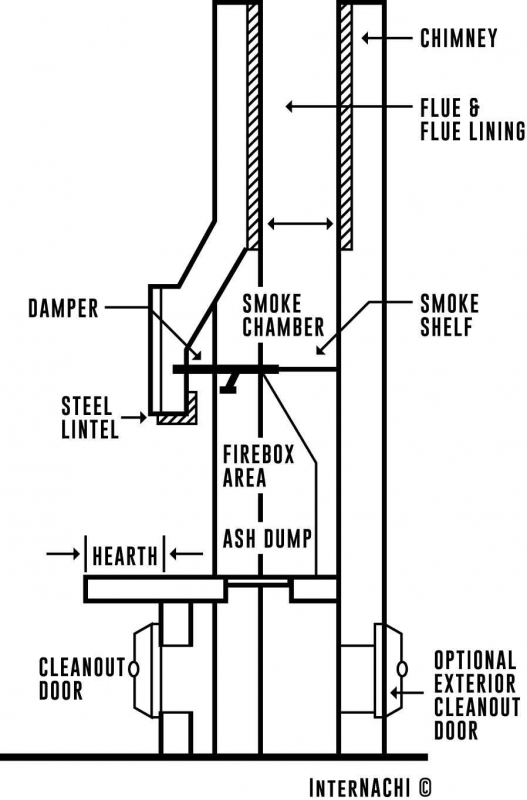 fireplace chimney design. This course has been approved by  How to Inspect Fireplaces Stoves and Chimneys Course InterNACHI