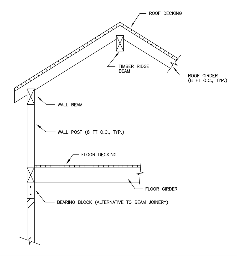 Structural Design Basics Of Residential Construction For The Home Inspector Internachi