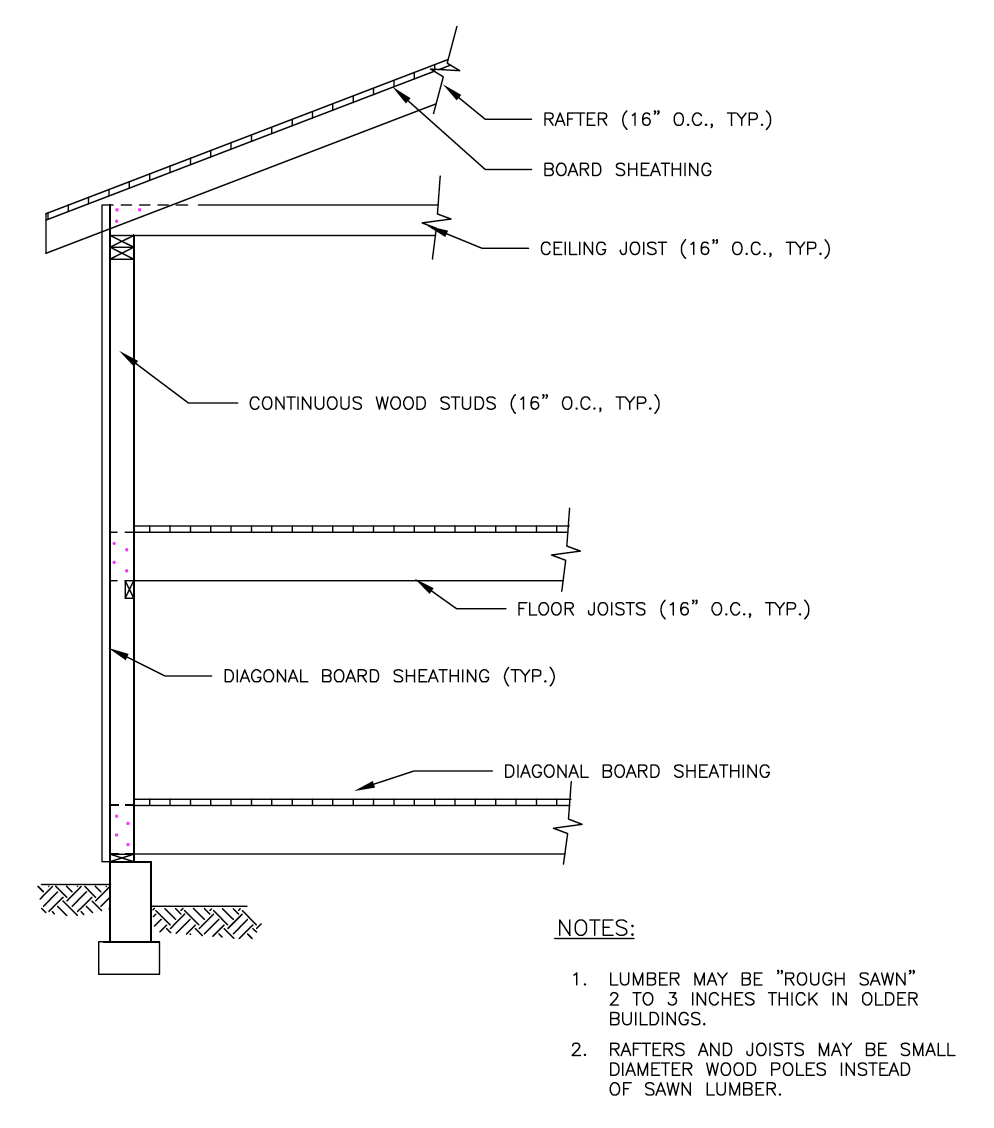 Structural Design Basics of Residential Construction for the Home ...