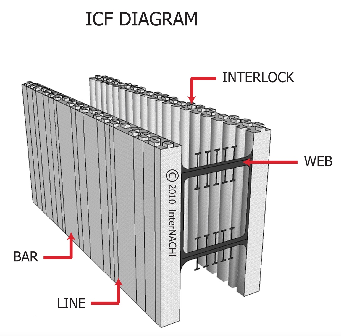 Structural design basics of residential construction for for Icf construction florida