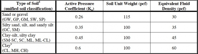 Structural design loads for the home inspector internachi for Soil unit weight