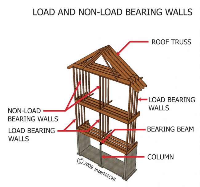 Wall Structure Design Images : Structural design loads for the home inspector internachi