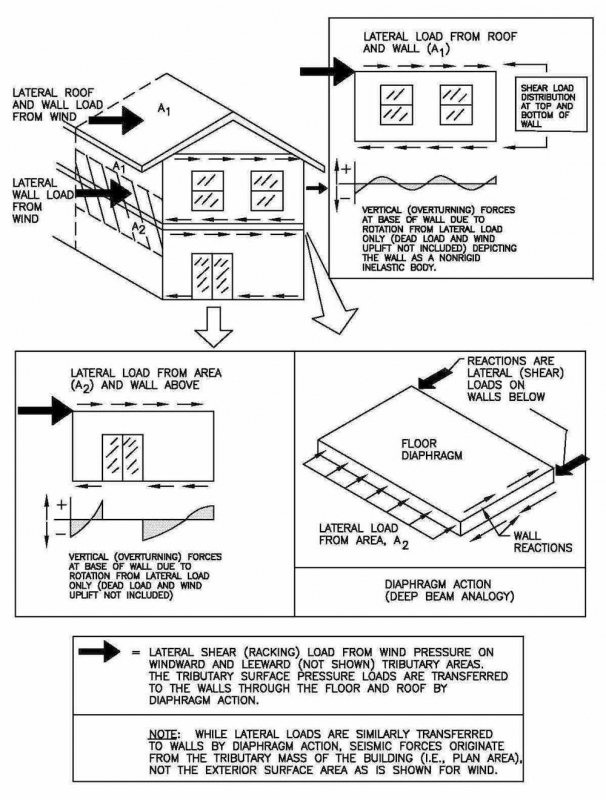 Structural Design Concepts For The Home Inspector Internachi