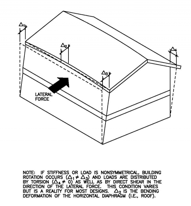 Structural design concepts for the home inspector internachi for Floor action definition