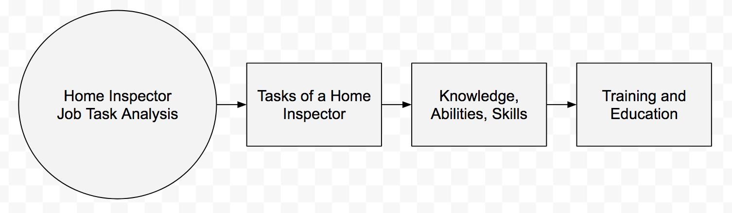 internachis home inspector job task analysis jta catalogs the key tasks an inspector performs to complete a given job and the knowledge skills