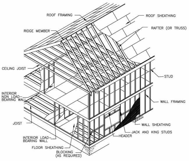 each system can be complex to design as a whole therefore simple analysis usually focuses on the individual elements that constitute the system - Wood Framing Details