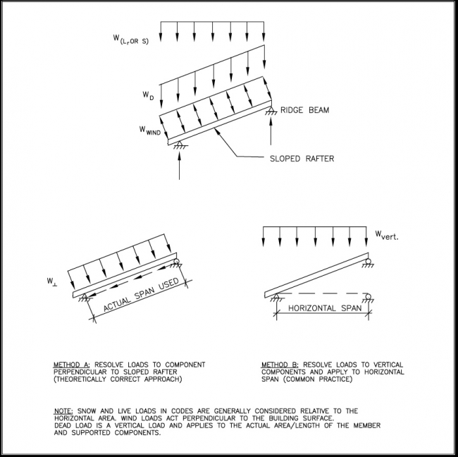 structural design of wood framing for the home inspector internachi