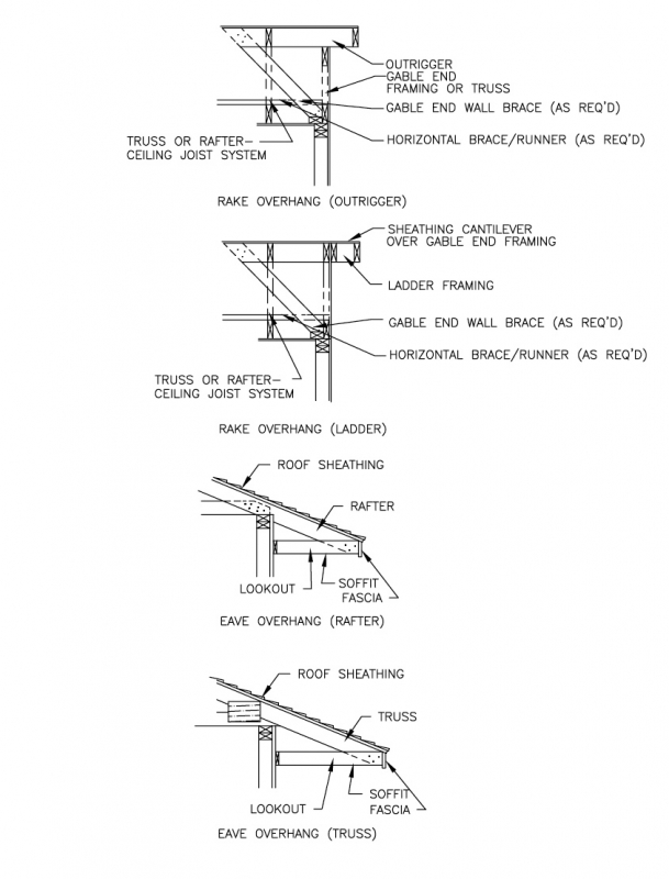 Structural Design of Wood Framing for the Home Inspector - InterNACHI