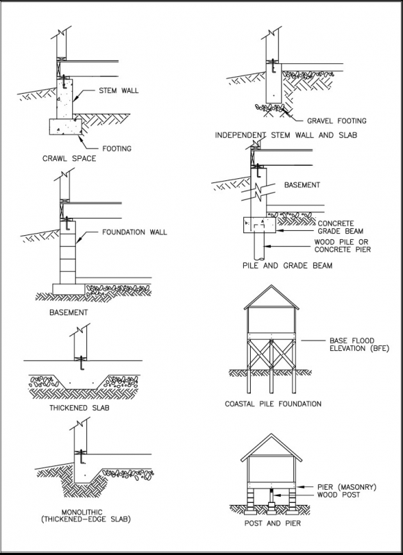 Structural design of foundations for the home inspector House foundations types