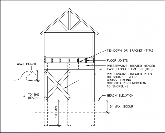 Pier and curtain wall foundation detail for Structural design of a house