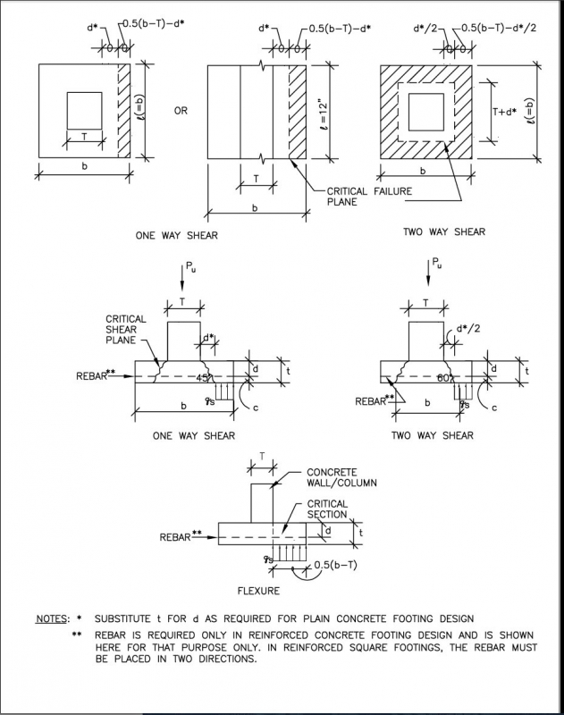 figure 42 critical failure planes in continuous or square concrete - Design Of Reinforced Concrete Walls