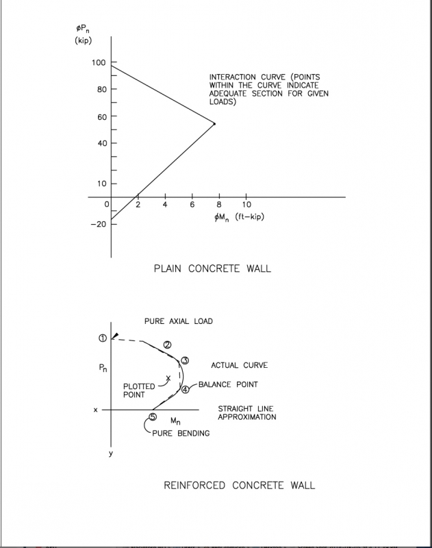 design of reinforced concrete walls.  Structural Design of Foundations for the Home Inspector InterNACHI