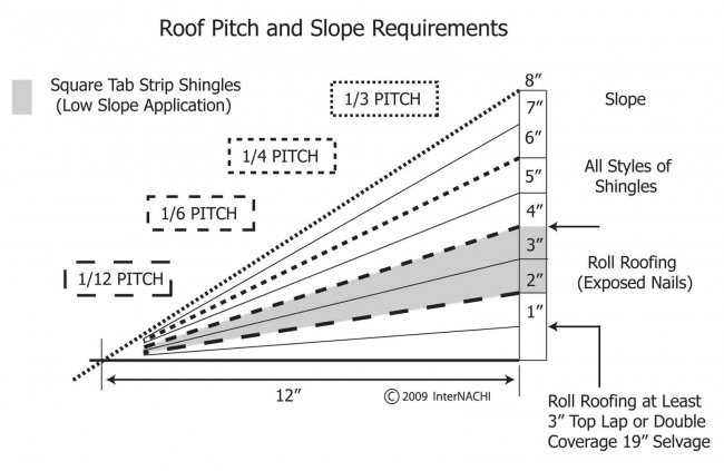 Measuring Roof Slope And Pitch Internachi