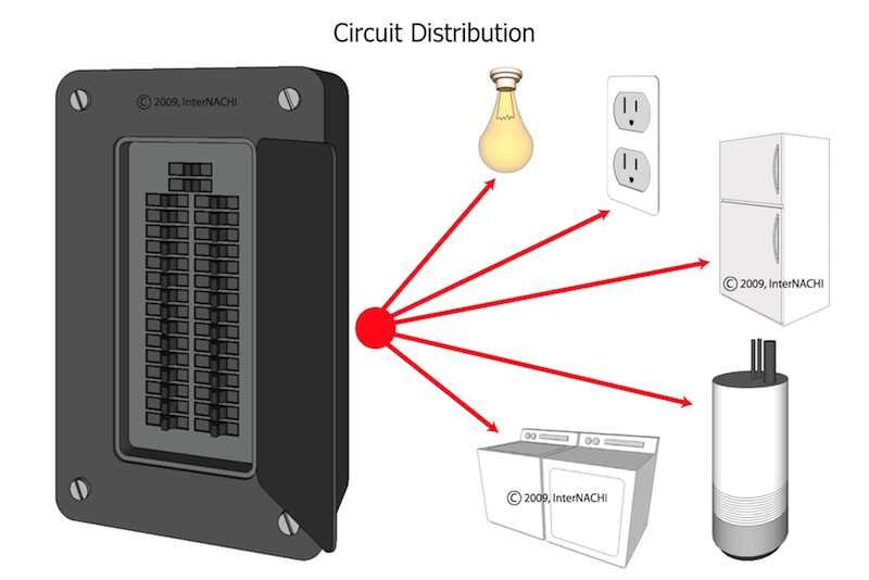 Electricity 101: Understanding the Service Panel - InterNACHI