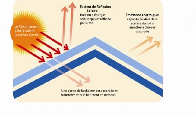 Facteur de réflexion solaire et émittance thermique d'un toit refroidissant