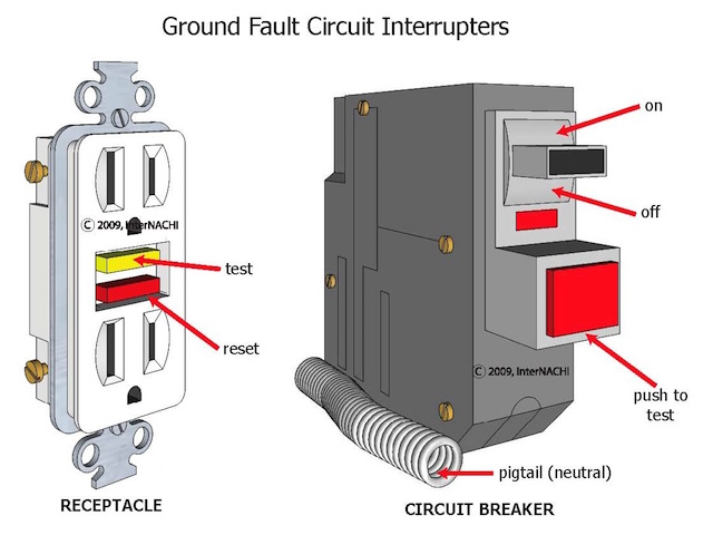 ground fault circuit interrupters3 electricity 101 understanding the service panel internachi Fuse Box to Breaker Box at cos-gaming.co