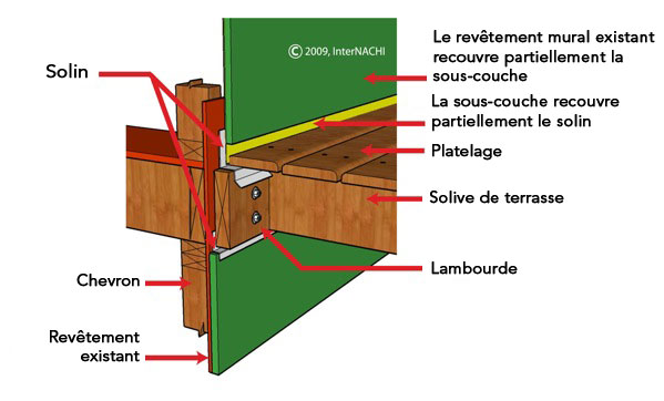 Inspection D Une Terrasse Article Illustr 233 Internachi