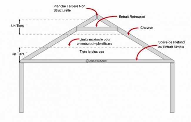 entraits retrouss s c entraits simples internachi. Black Bedroom Furniture Sets. Home Design Ideas