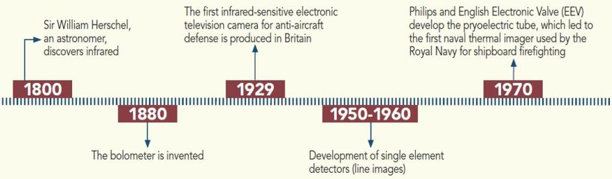 The History of Infrared Thermography - InterNACHI